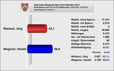 Schaubild vorläufiges Wahlergebnis Stichwahl Bürgermeister 2014